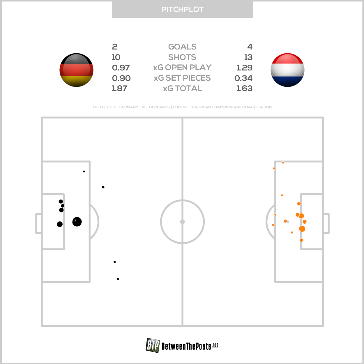 Expected goals pitch plot Germany Netherlands 2-4 Euro Qualifiers