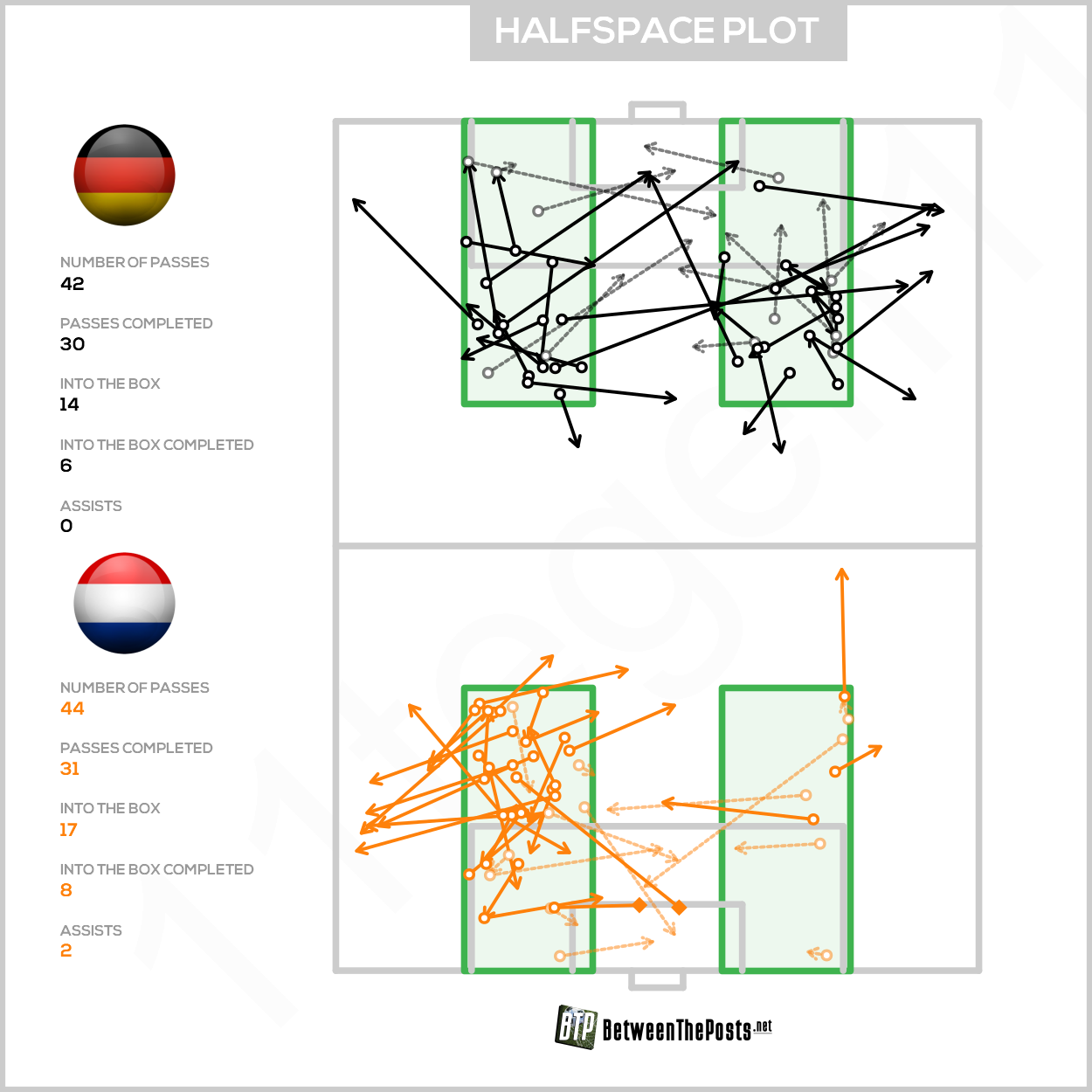 Zone 14 passmap Germany Netherlands 2-4 Euro Qualifiers