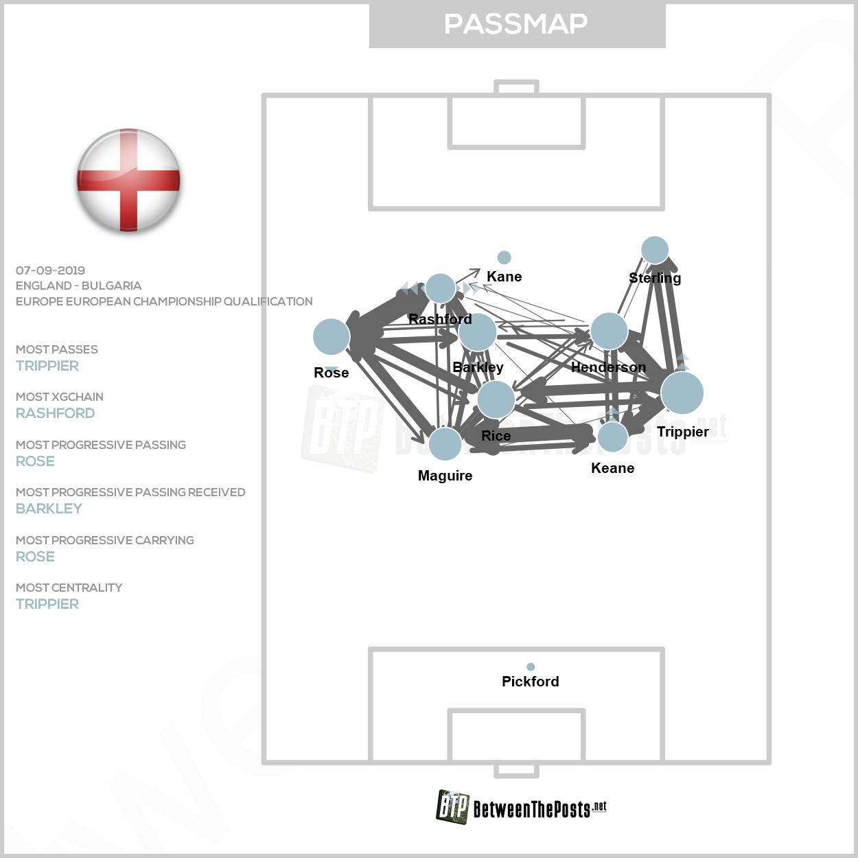 Passmap England Bulgaria 4-0 European Qualifiers