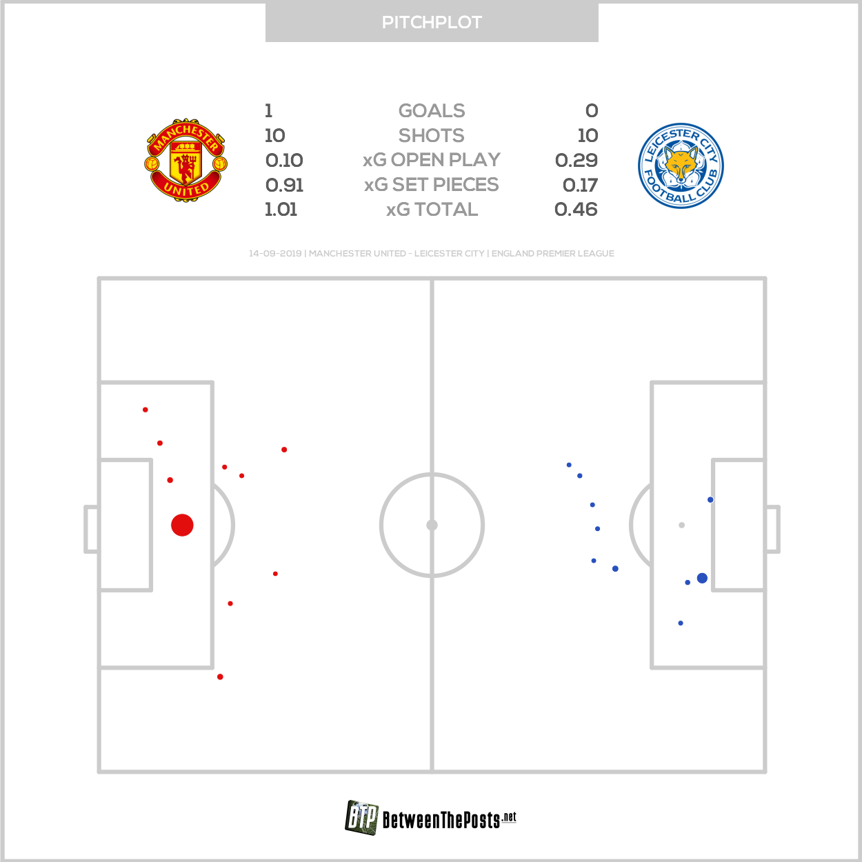 Expected goals pitch plot Manchester United Leicester City 1-0 Premier League