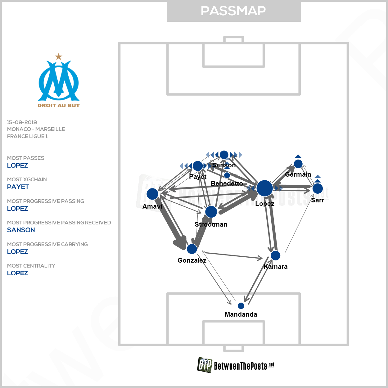 Passmap AS Monaco Olympique Marseille 3-4 Ligue 1