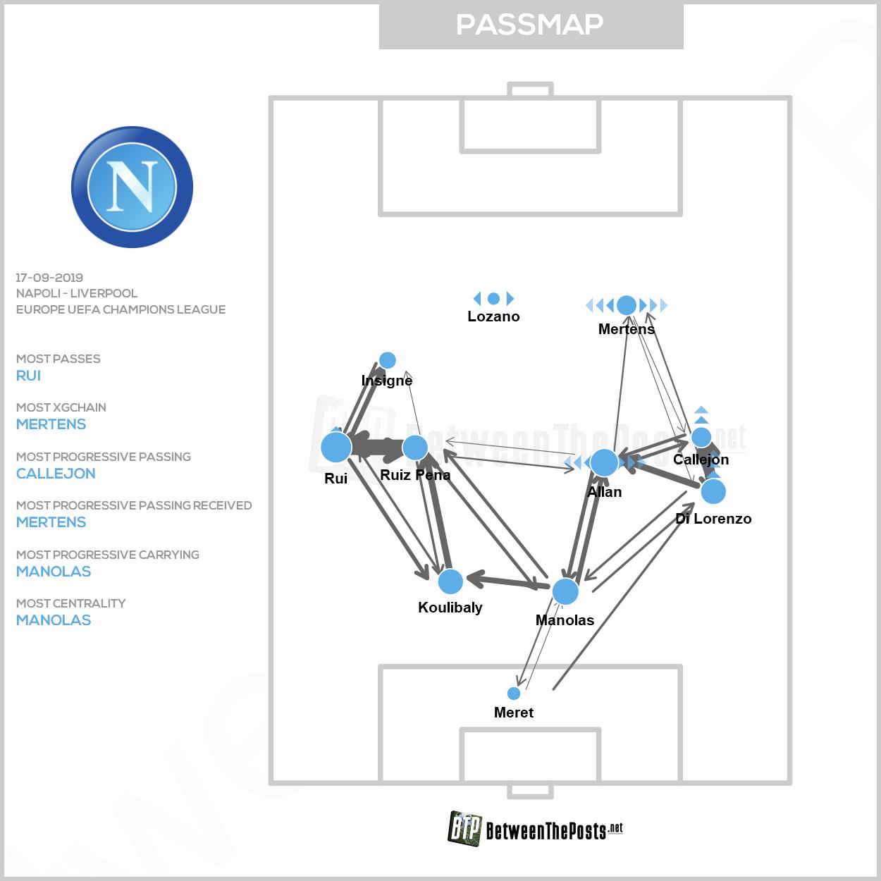 Passmap Napoli Liverpool 2-0 Champions League
