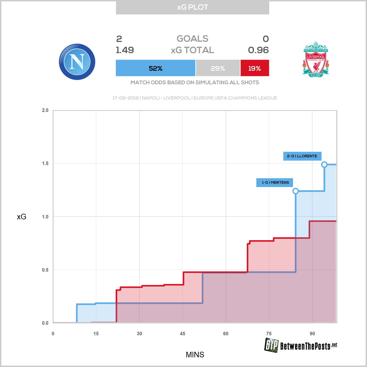 Expected goals plot Napoli Liverpool 2-0 Champions League