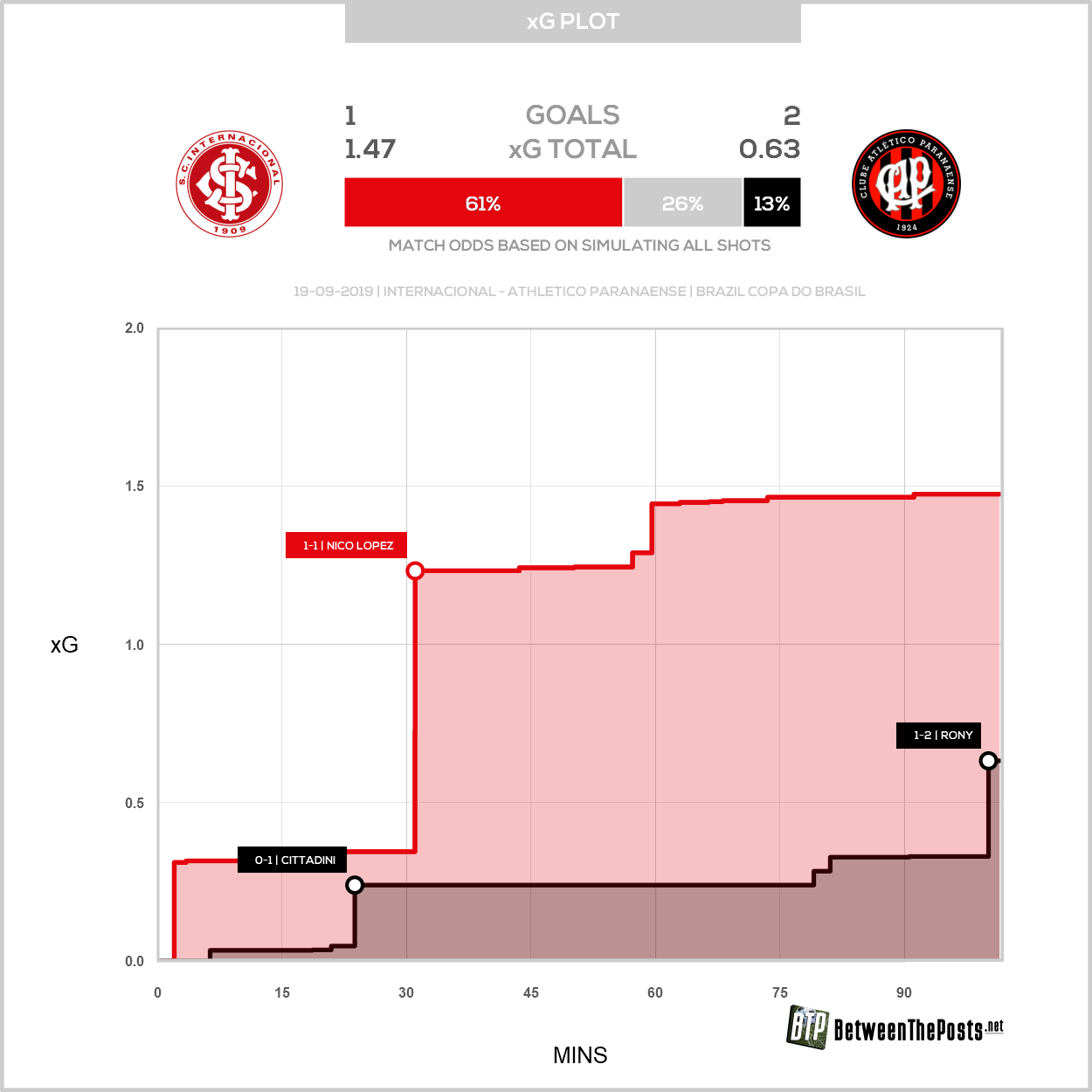 Expected goals plot Internacional Athletico Paranaense Copa do Brasil