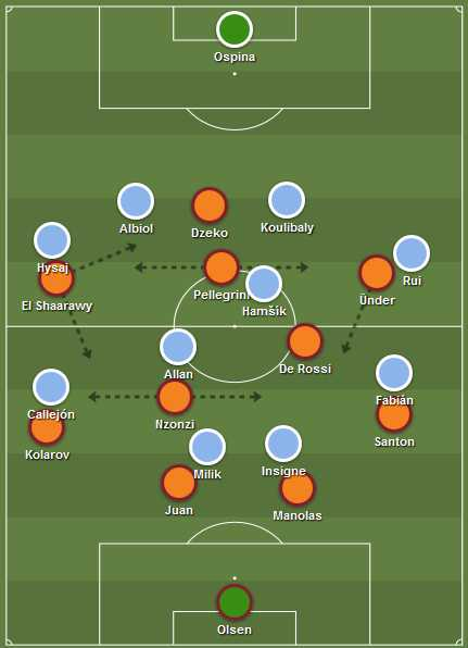 Roma's 4-2-3-1 formation in possession against Napoli's 4-4-2 in defense