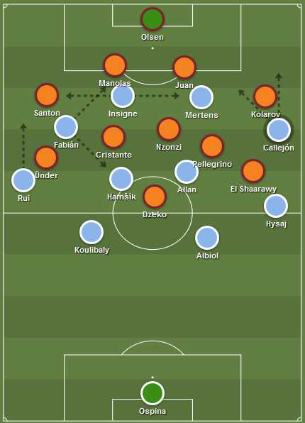 Napoli's 4-4-2 structure in possession against Roma's 4-5-1 deep block.