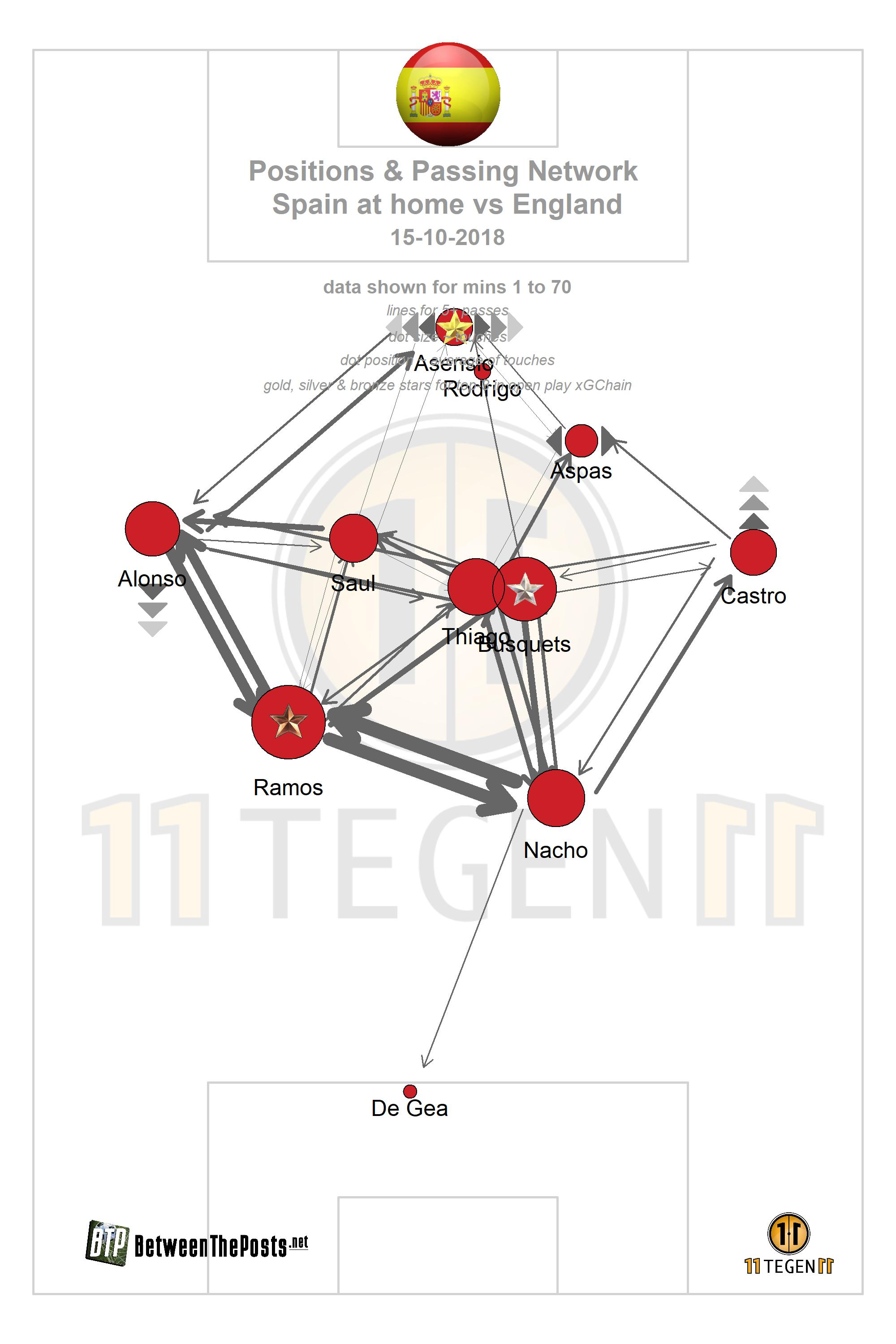 Spain England Englands Clinical Attack Stuns High Flying Quickly Create Highquality Network Diagrams Drawing Click On The Arrows Below To Look At Various Statistical Match Plots
