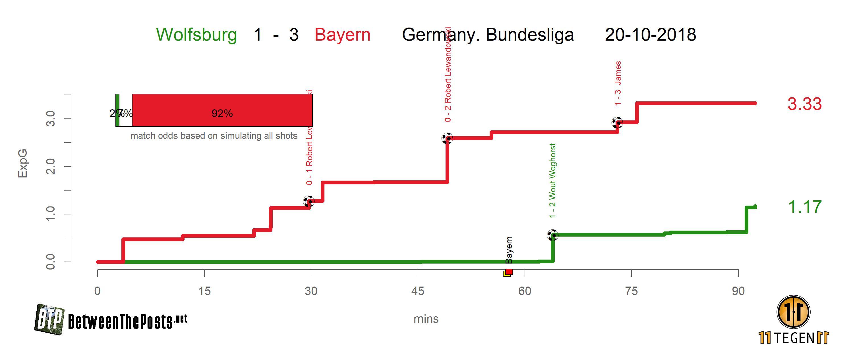 xGplot Wolfsburg - Bayern Munich 1-3