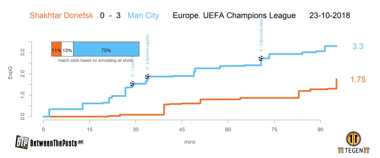 xGplot Shakhtar - Manchester City 0-3