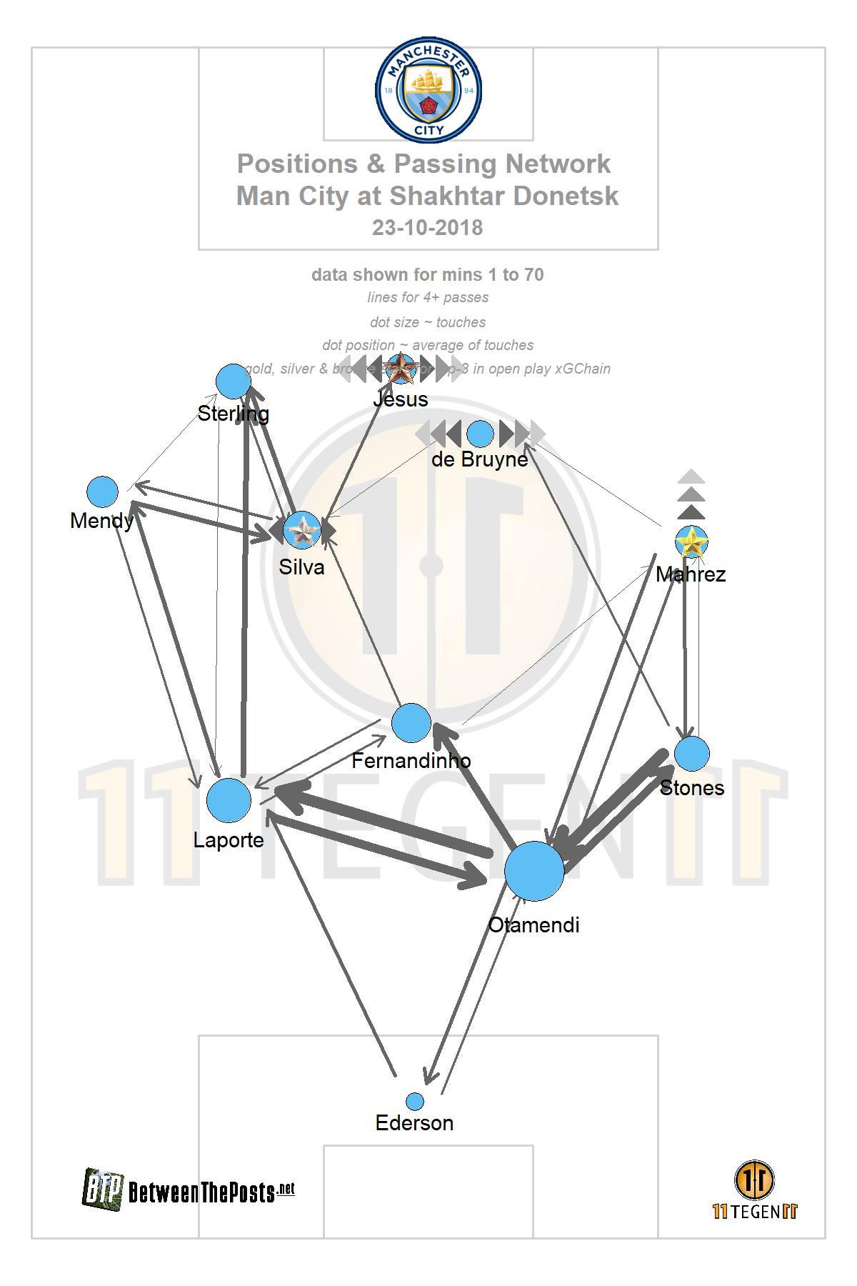 Manchester City passmap Shakhtar - Manchester City 0-3