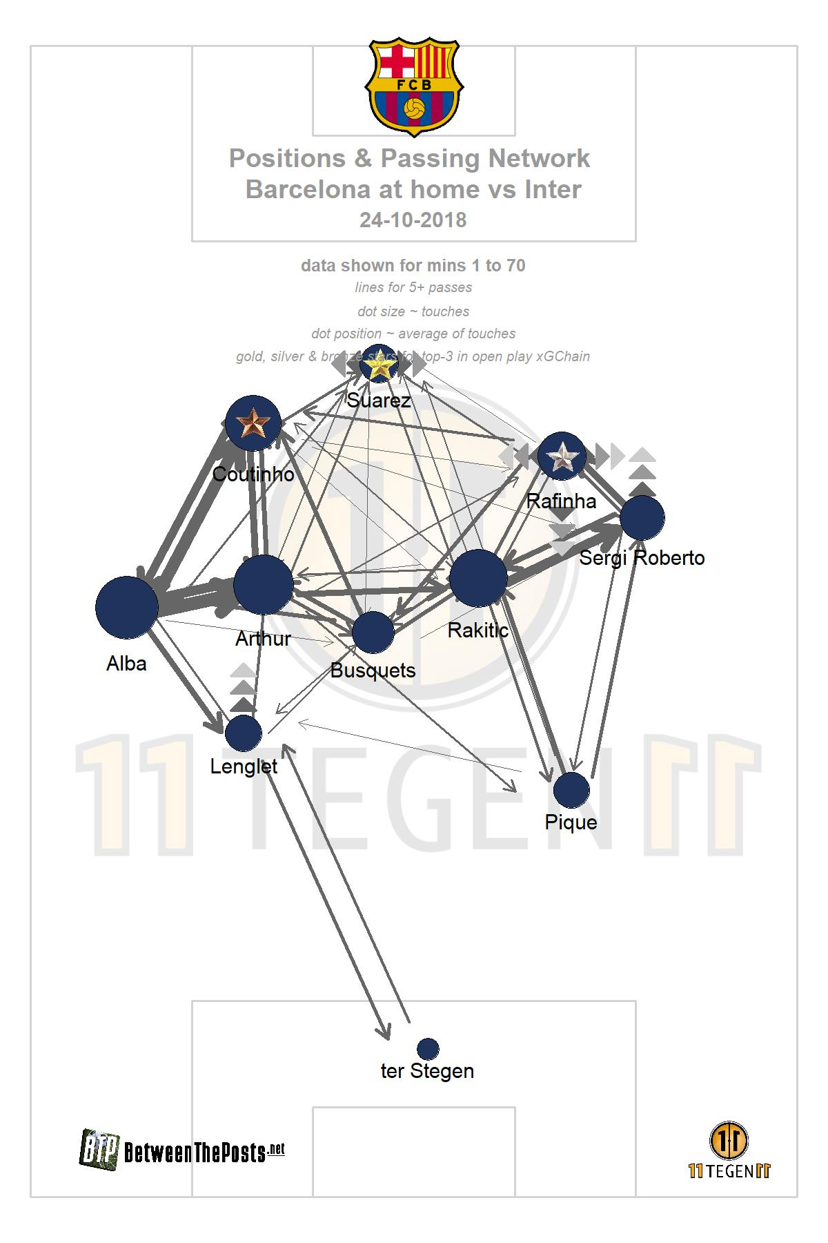 Passmap Barcelona in their match against Inter