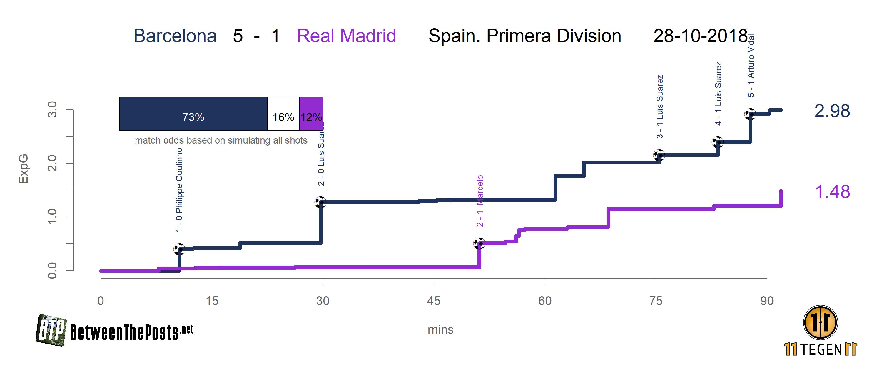 Expected goals plots for Barcelona - Real Madrid 5-1