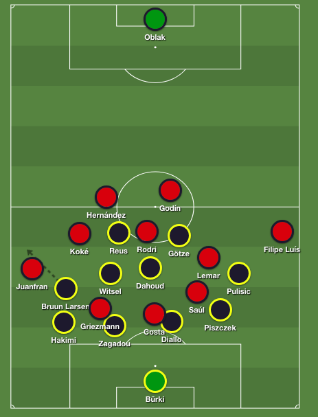 Atletico's pressing formation against Dortmund