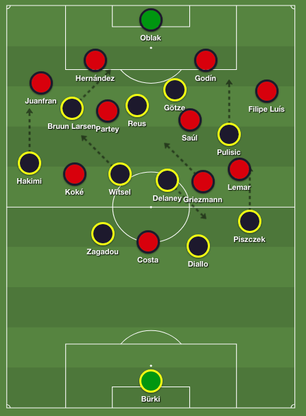 Dortmund's formation in possession against Atletico Madrid