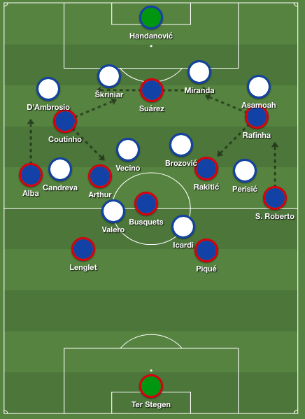 Barcelona's formation in possession against Inter