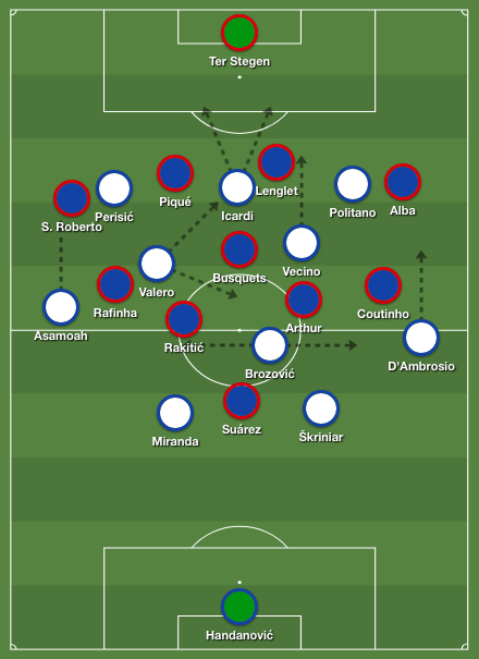 Inter's formation in possession against Barcelona
