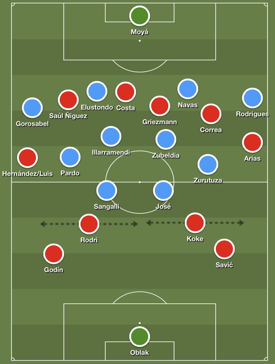 Atlético Madrid's attacking formation in possession vs. Real Sociedad's centrally compact 4-4-2 medium block