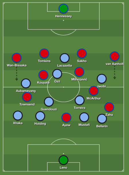 Both team's formation, Arsenal in a 4-2-3-1, while Crystal Palace played their normal 4-4-2 with Wilfried Zaha a bit more to the left.