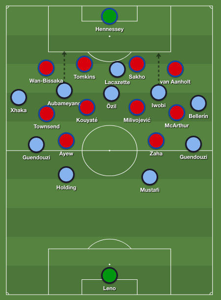 Arsenal's buildup problems were epitomized by this setup.