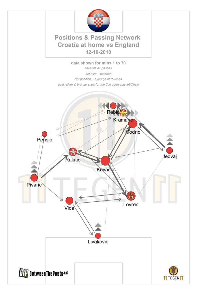 Croatia Passing plot Croatia - England