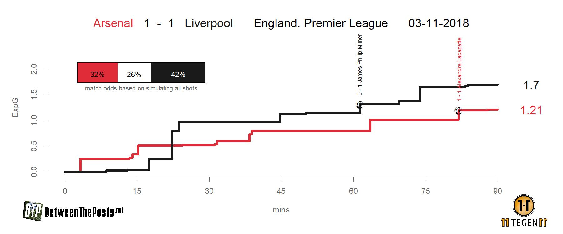 Expected goals plot (xGplot) of Arsenal - Liverpool 1-1
