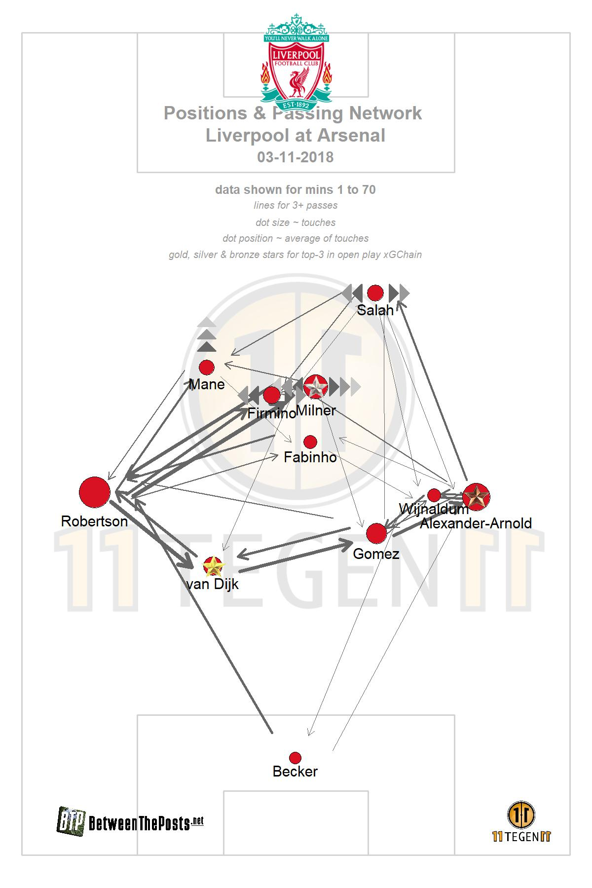 Passmap Arsenal - Liverpool 1-1 for tactical analysis
