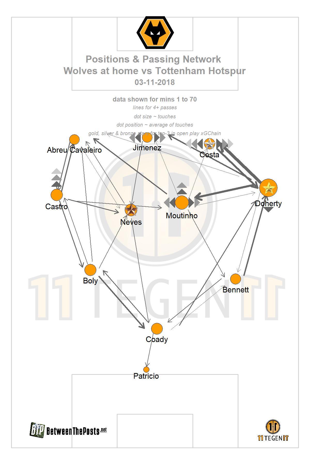 Passmap Wolves - Spurs 2-3
