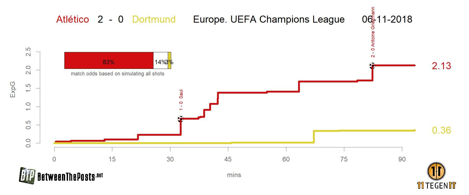 Expected goals plot Atlético Dortmund 2-0