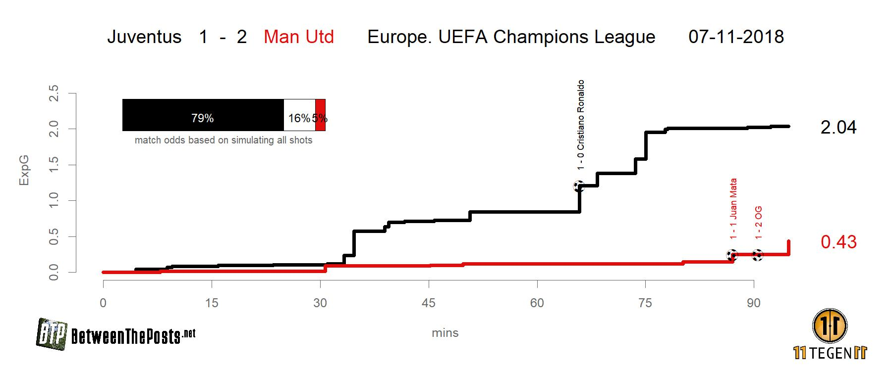 Expected goals plot Juventus - Manchester United 1-2