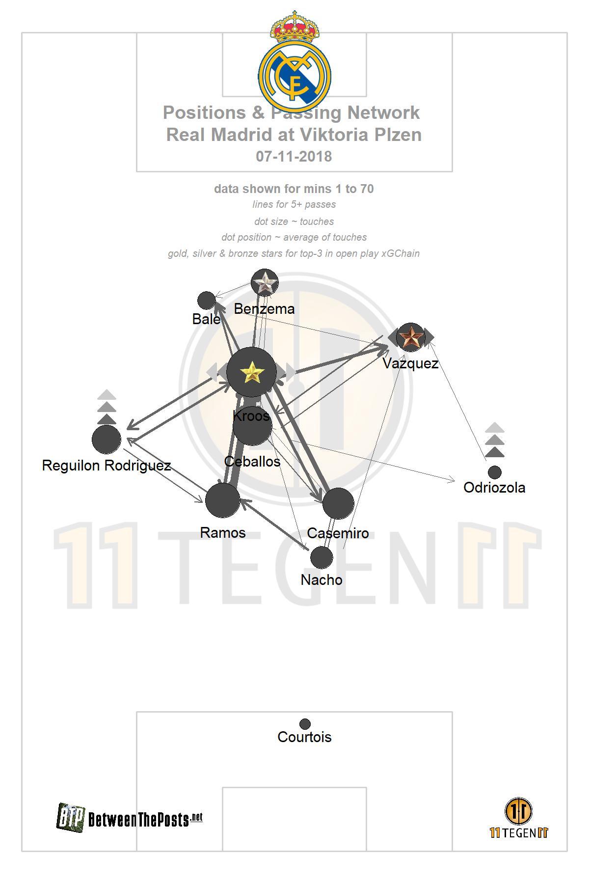 Passmap Real Madrid