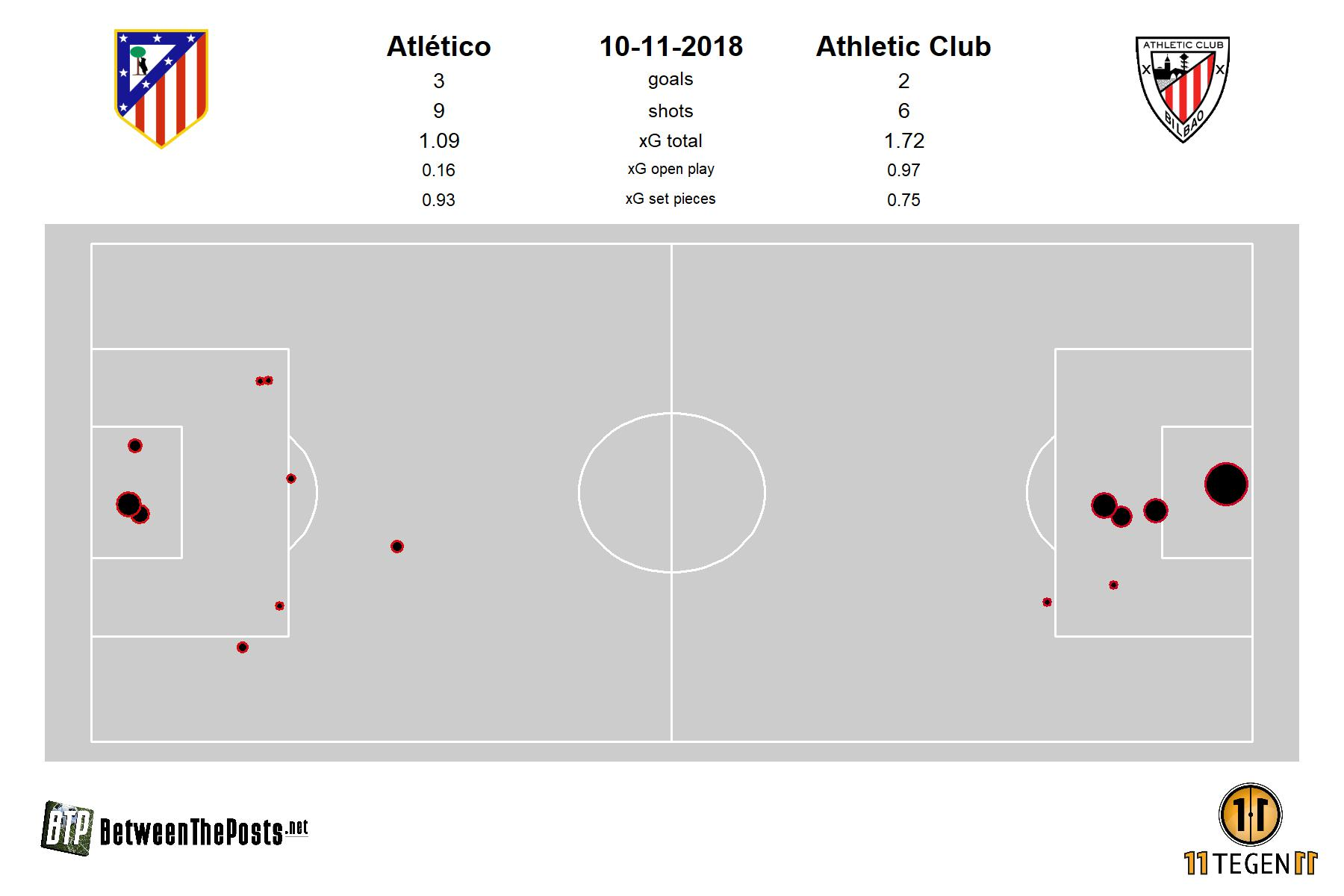 Expected goals plot Atlético - Athletic 3-2