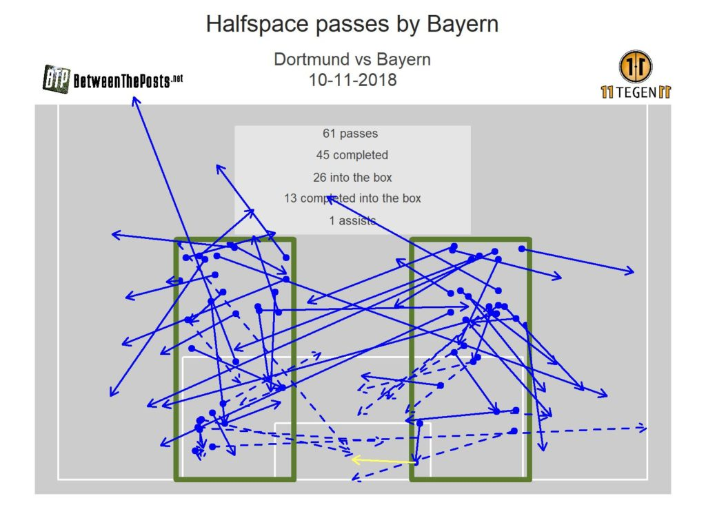 All of Bayern's passes from the halfspace