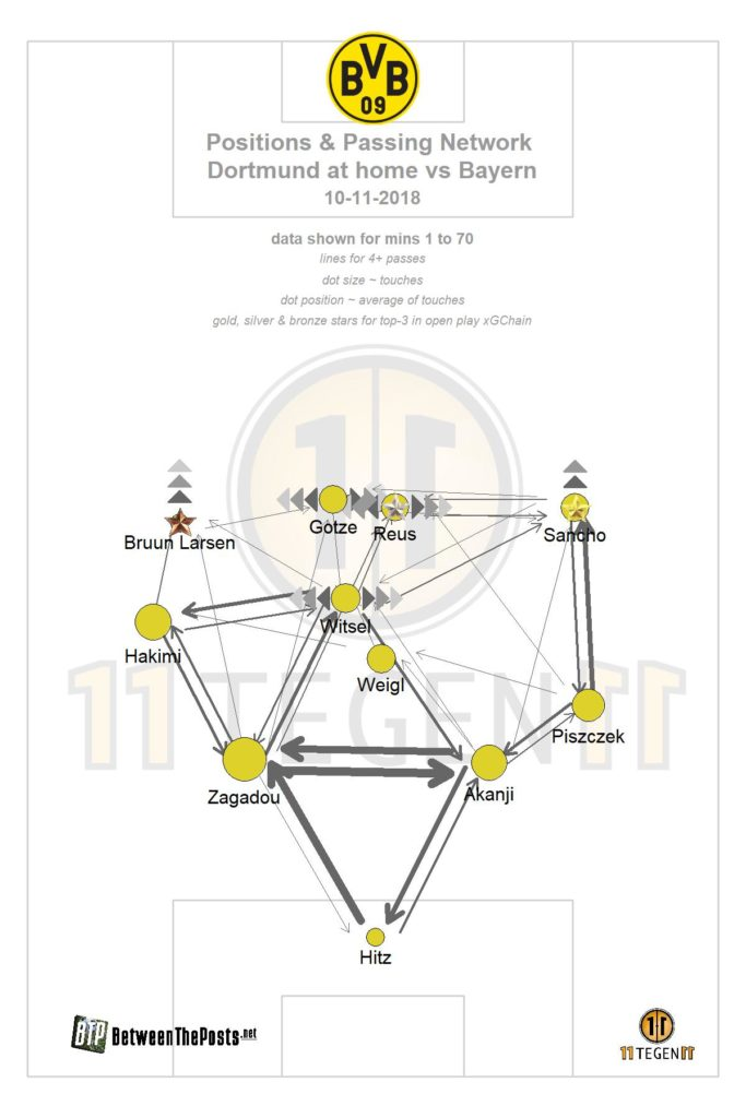 Borussia Dortmund's 4-2-3-1 formation clearly shows in this passmap