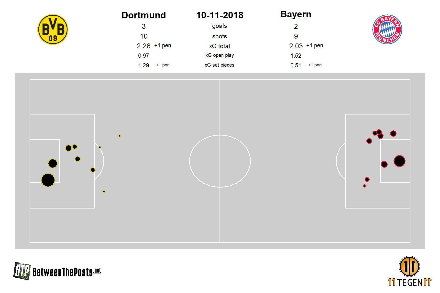 Expected goals plot for BVB Dortmund - Bayern Munich 3-2
