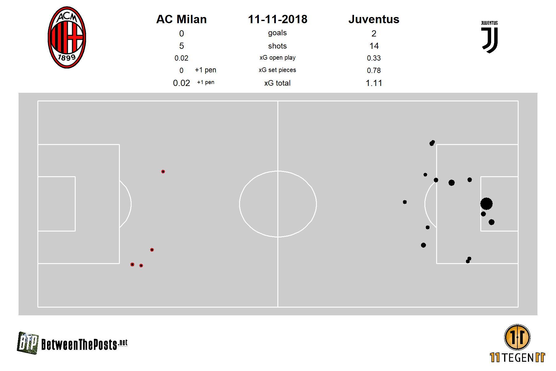 Expected goals plot (pitch plot) AC Milan - Juventus 0-2