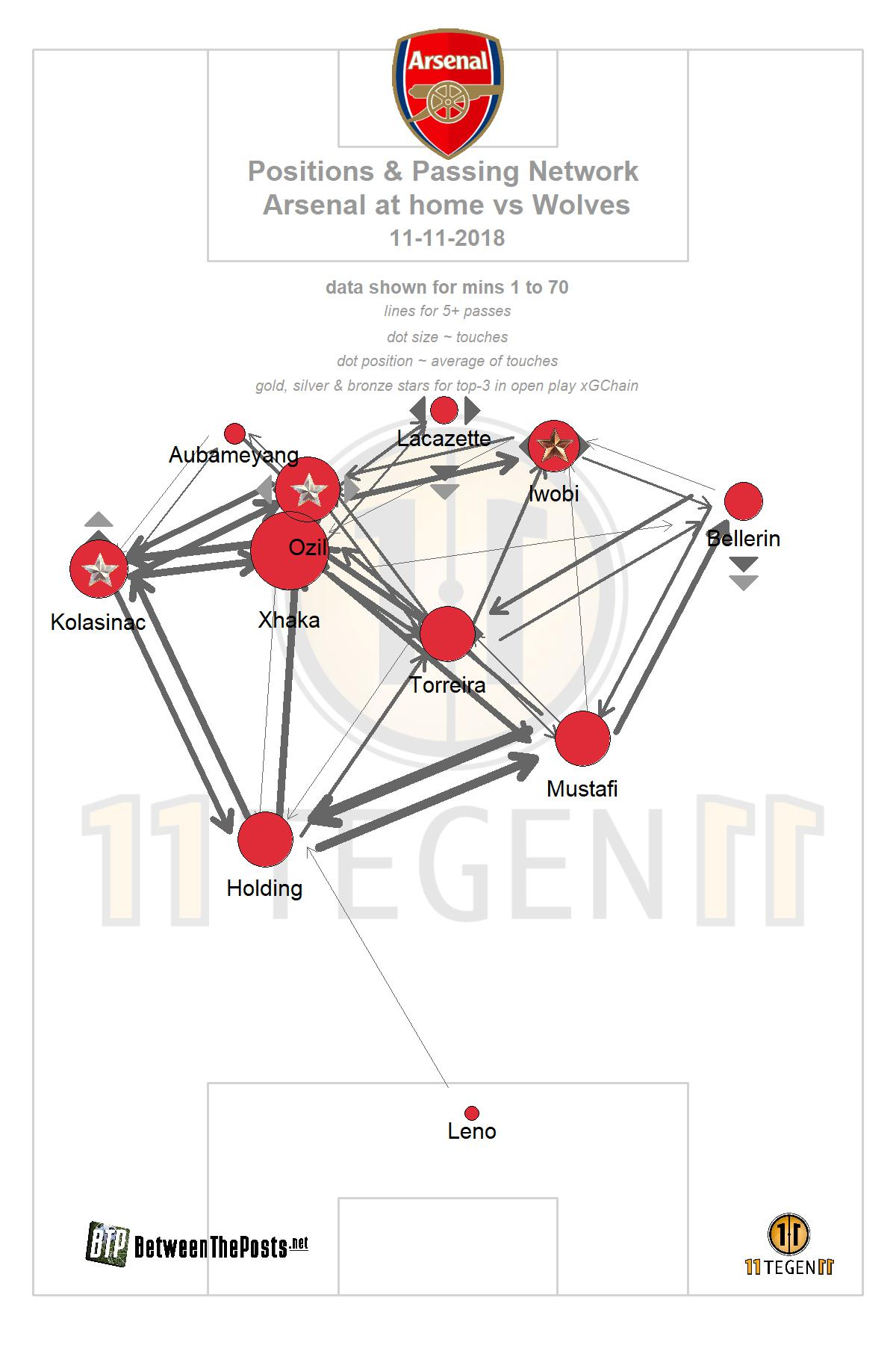 Passmap Arsenal