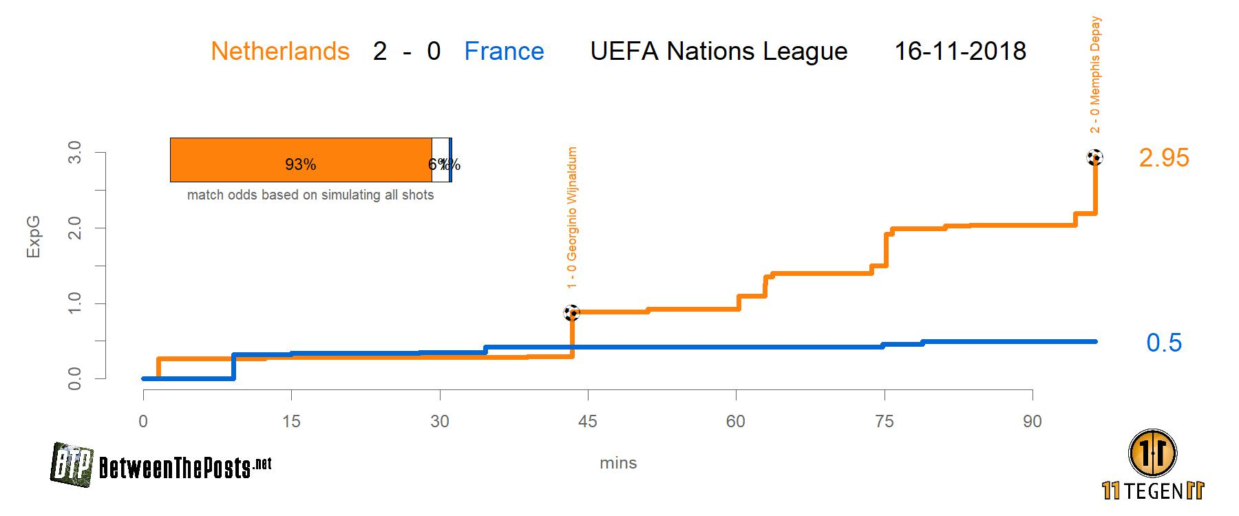Expected goals plot (xGplot) of Holland - France 2-0