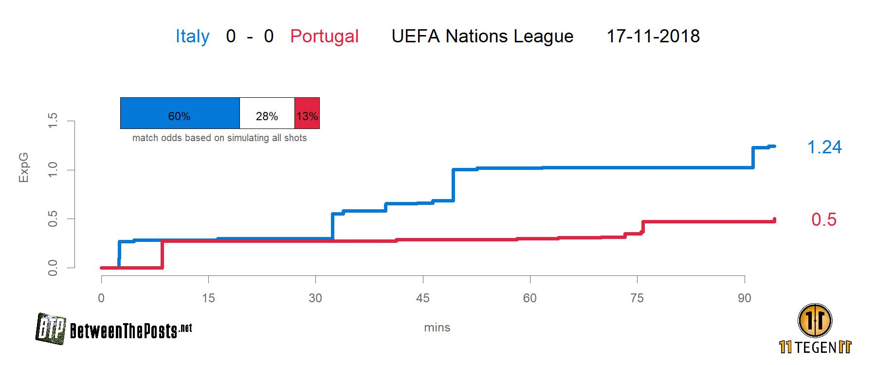 Expected goals plot xGplot Italy - Portugal 0-0