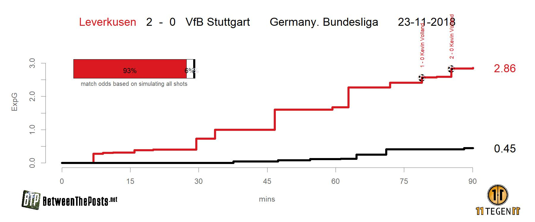 Expected goals plot Bayer Leverkusen - VfB Stuttgart 2-0