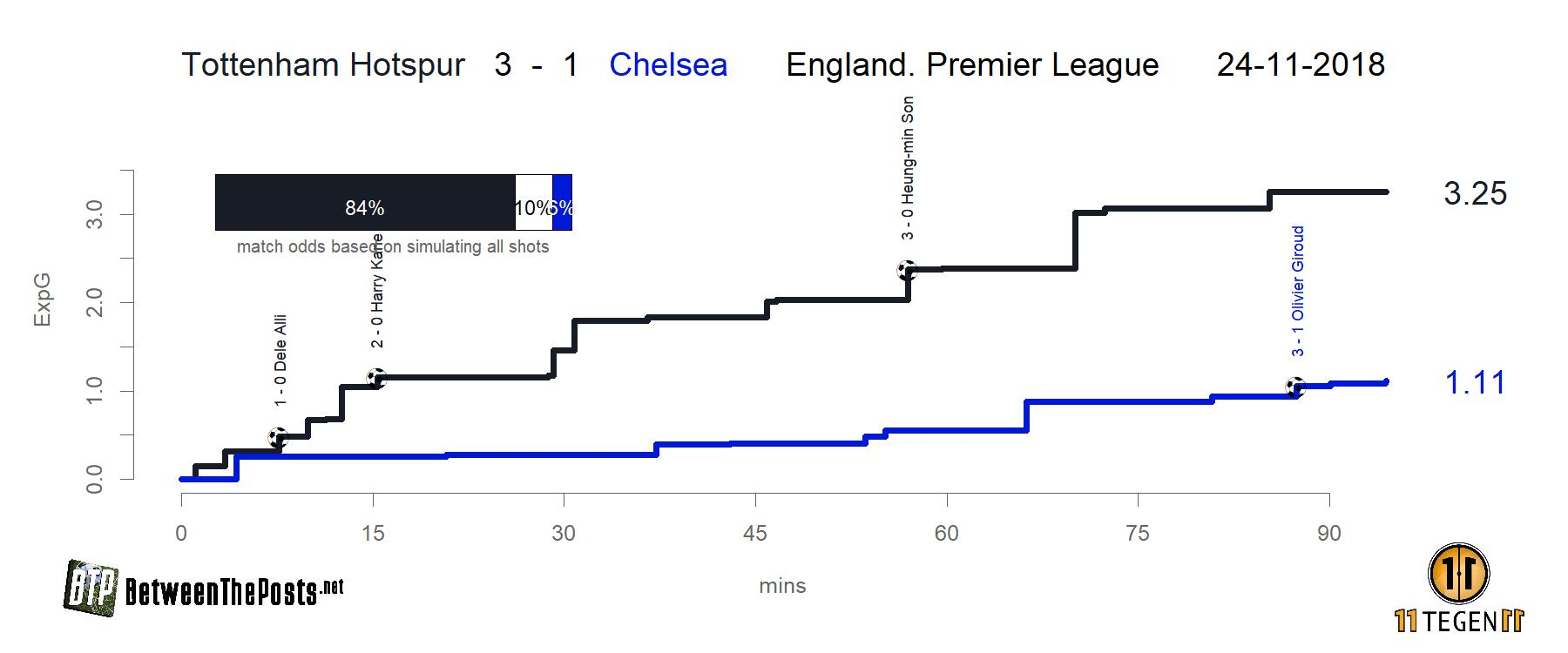 Expected goals plot Tottenham Hotspur - Chelsea 3-1