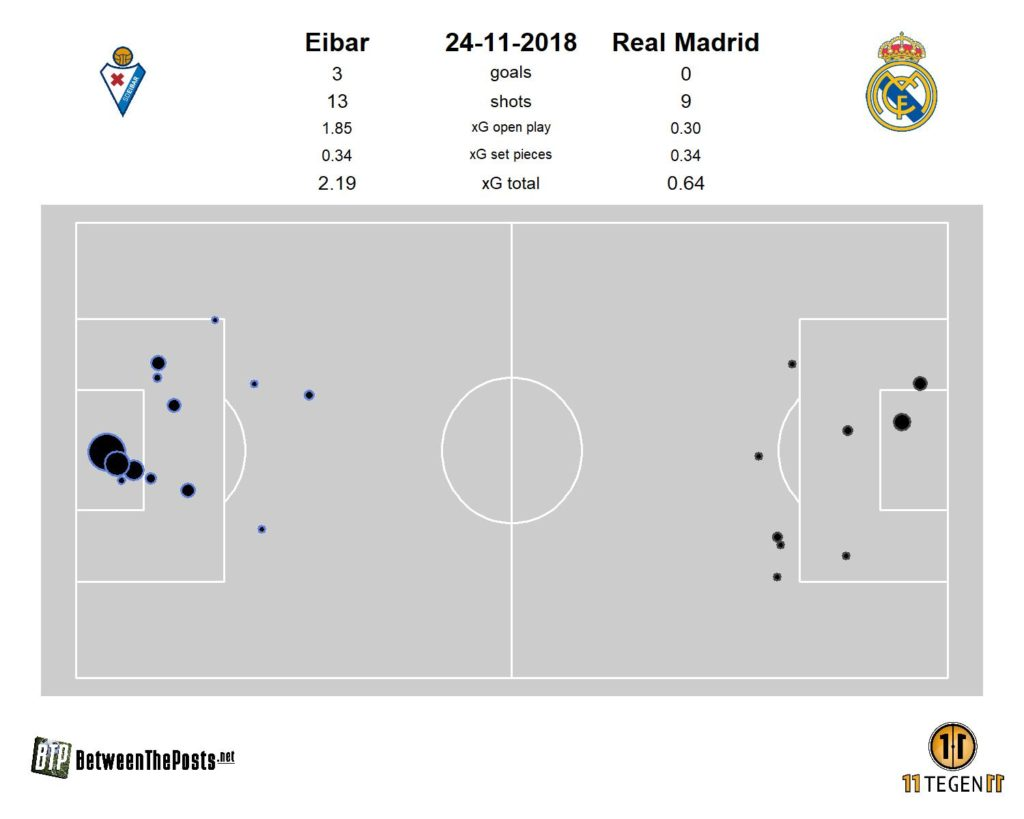 expected goals Real Madrid
