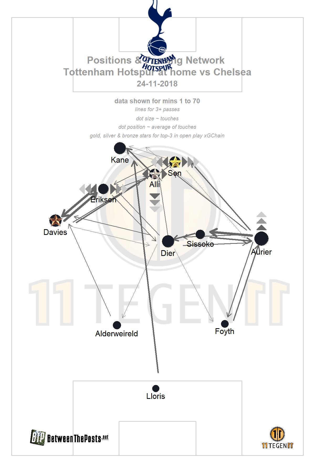 passmap Tottenham Hotspur - Chelsea 3-1