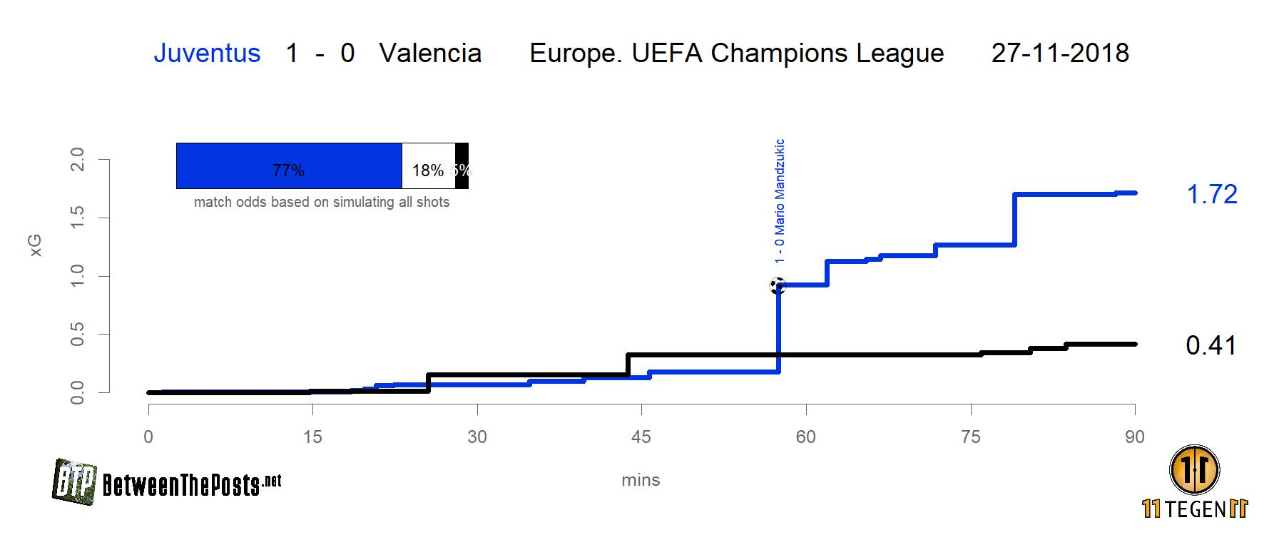 Expected goals plot Juventus - Valencia 1-0