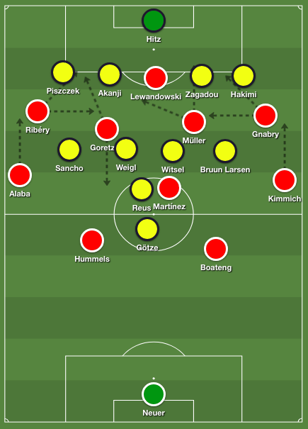 Bayern's most common movement patterns in attack against Dortmund's 4-4-1-1 formation