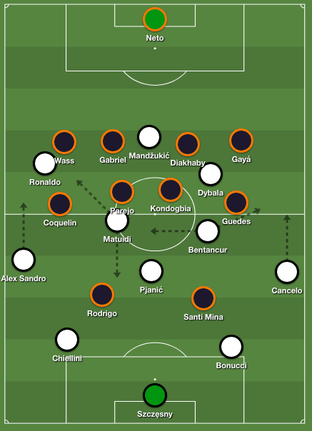 Juventus' build-up formation 4-3-3 against Valencia's 4-4-2