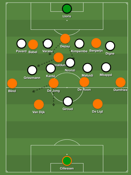 France's 4-1-4-1 formation against the Netherlands 4-2-3-1 shape