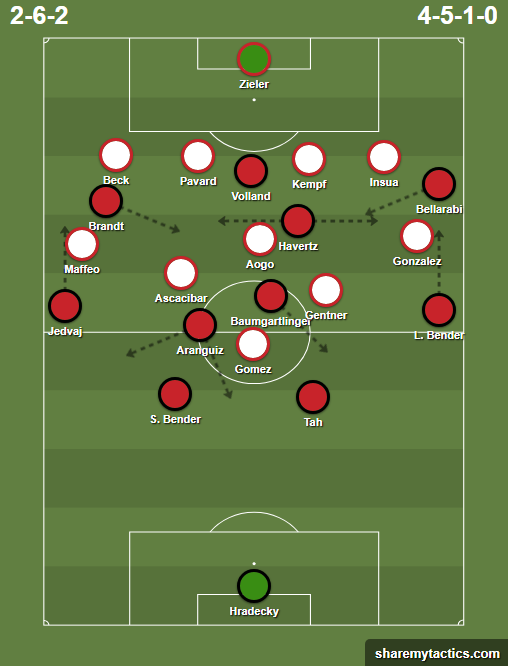 Bayer Leverkusen's formation against VfB Stuttgart's defense