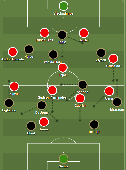 Benfica pressed very intensely in a 4-1-4-1 formation, while Ajax played a 4-2-3-1