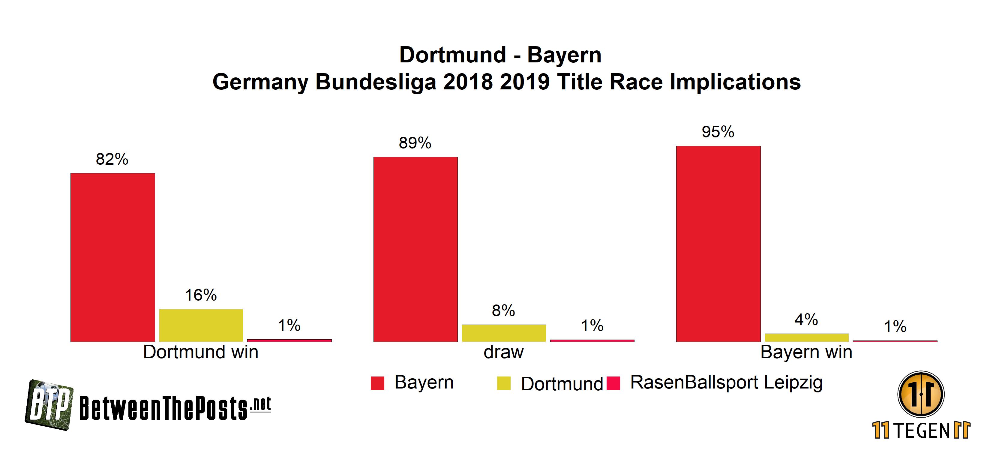 Bundesliga title projection BVB Dortmund Bayern Munich