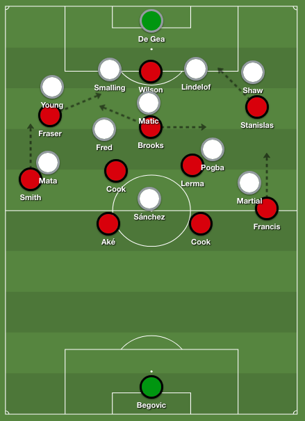 Bournemouth's 4-2-3-1 shape when attacking. Manchester United formed a low defensive 4-1-4-1 formation.